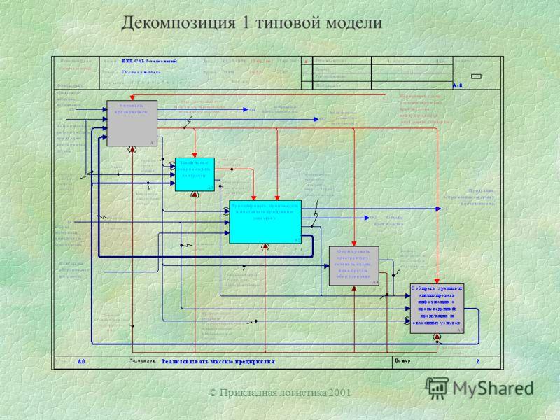 © Прикладная логистика 2001 Декомпозиция 1 типовой модели