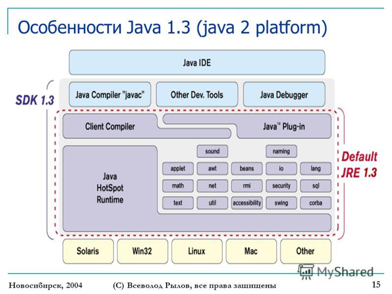 Новосибирск, 2004 (С) Всеволод Рылов, все права защищены 15 Особенности Java 1.3 (java 2 platform)