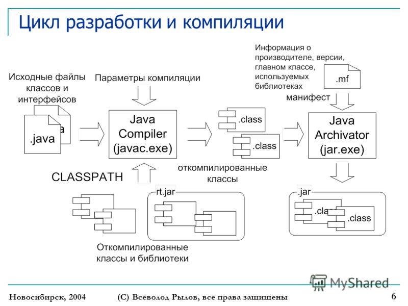 Новосибирск, 2004 (С) Всеволод Рылов, все права защищены 6 Цикл разработки и компиляции
