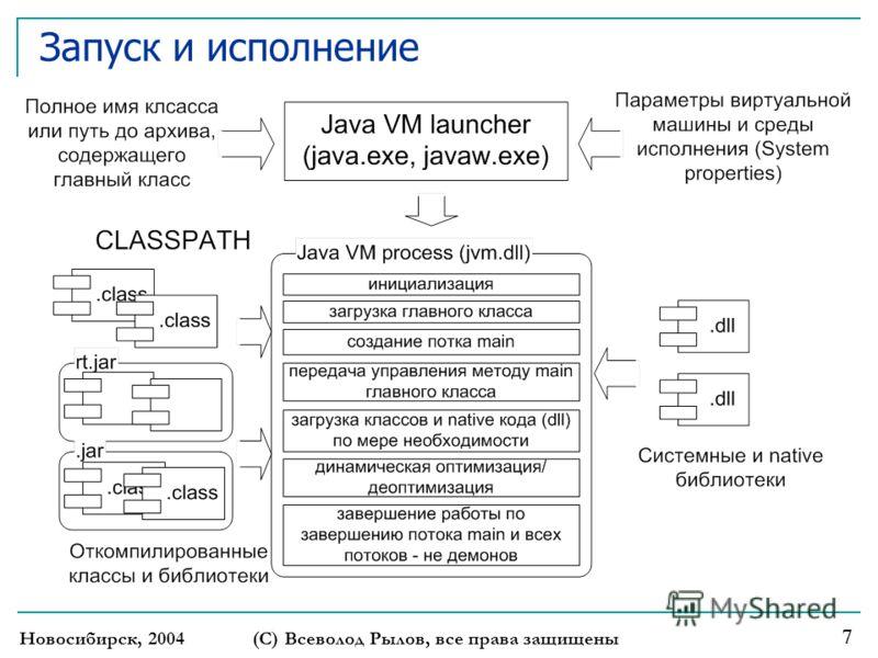 Новосибирск, 2004 (С) Всеволод Рылов, все права защищены 7 Запуск и исполнение