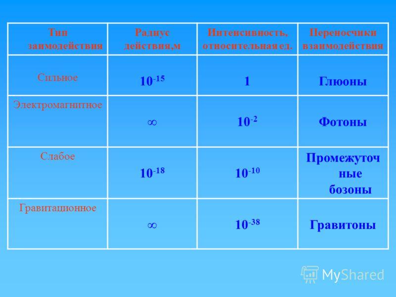 Тип заимодействия Радиус действия,м Интенсивность, относительная ед. Переносчики взаимодействия Сильное 10 -15 1Глюоны Электромагнитное 10 -2 Фотоны Слабое 10 -18 10 -10 Промежуточ ные бозоны Гравитационное 10 -38 Гравитоны