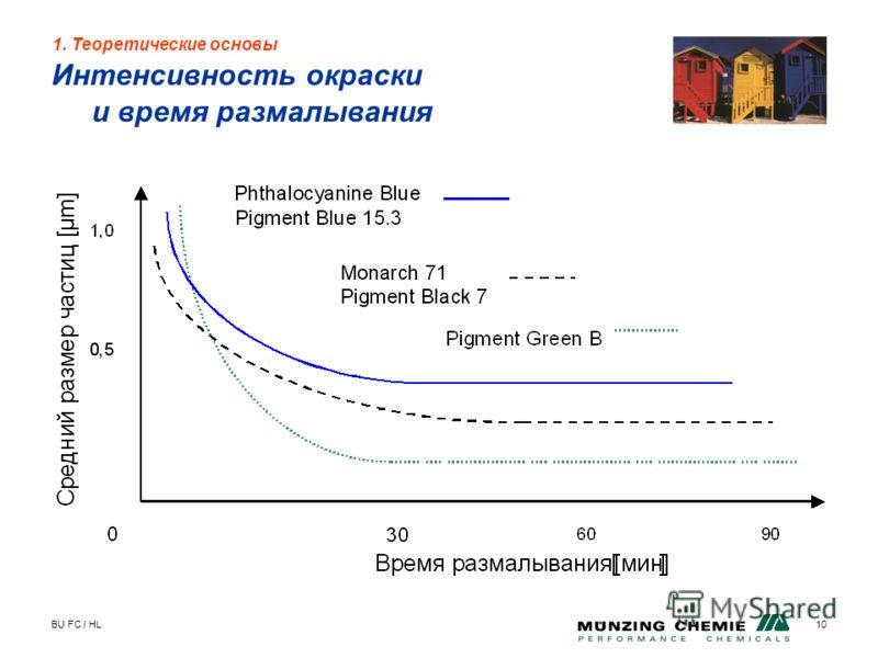 BU FC / HL10 Интенсивность окраски и время размалывания 1. Теоретические основы