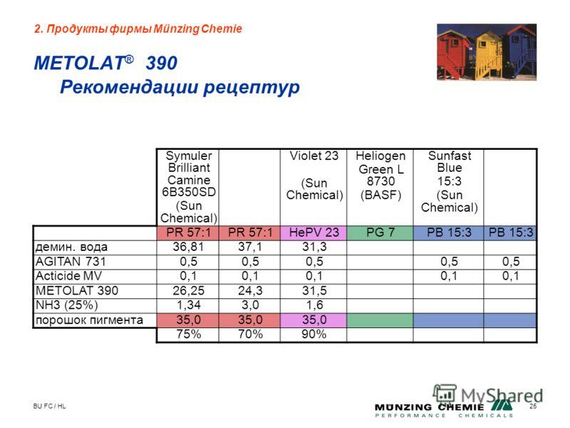 BU FC / HL25 METOLAT ® 390 Рекомендации рецептур 2. Продукты фирмы Münzing Chemie Symuler Brilliant Camine 6B350SD (Sun Chemical) Violet 23 (Sun Chemical) Heliogen Green L 8730 (BASF) Sunfast Blue 15:3 (Sun Chemical) PR 57:1 HePV 23PG 7PB 15:3 демин.