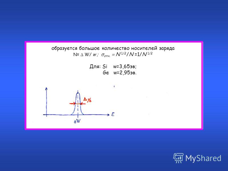 образуется большое количество носителей заряда N= W/ w ; отн. N 1/2 /N =1/N 1/2 Для: Si w=3,65эв; Ge w=2,95эв.