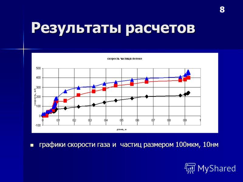 Результаты расчетов графики скорости газа и частиц размером 100мкм, 10нм графики скорости газа и частиц размером 100мкм, 10нм 8 100мкм 10нм газ