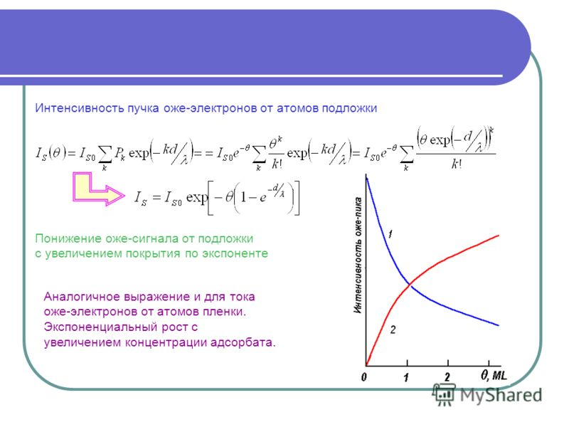 Понижение оже-сигнала от подложки с увеличением покрытия по экспоненте Аналогичное выражение и для тока оже-электронов от атомов пленки. Экспоненциальный рост с увеличением концентрации адсорбата. Интенсивность пучка оже-электронов от атомов подложки