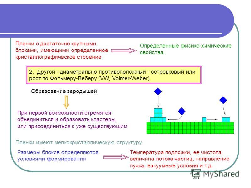 Пленки с достаточно крупными блоками, имеющими определенное кристаллографическое строение 2. Другой - диаметрально противоположный - островковый или рост по Фольмеру-Веберу (VW, Volmer-Weber) Образование зародышей Размеры блоков определяются условиям