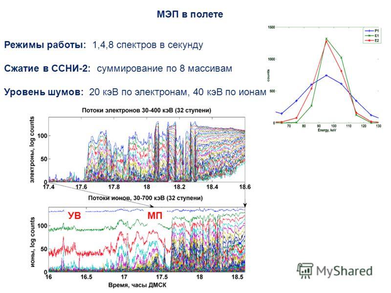 МЭП в полете Режимы работы: 1,4,8 спектров в секунду Сжатие в ССНИ-2: суммирование по 8 массивам Уровень шумов: 20 кэВ по электронам, 40 кэВ по ионам УВМП