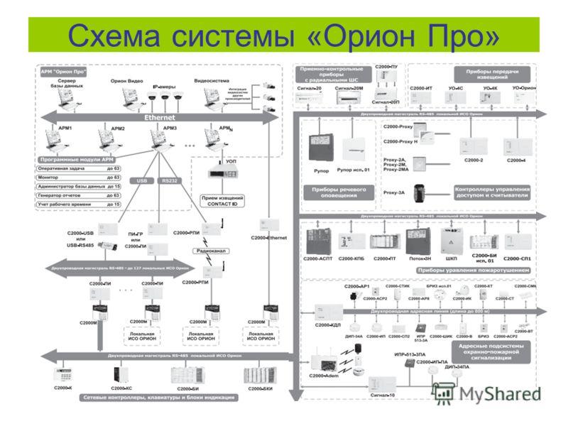 Схема системы «Орион Про»