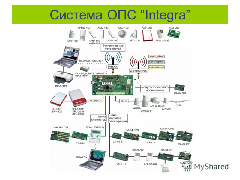 Система ОПС Integra