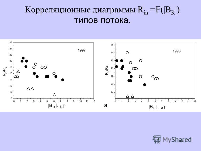 14 Корреляционные диаграммы R in =F(|B R |) типов потока.