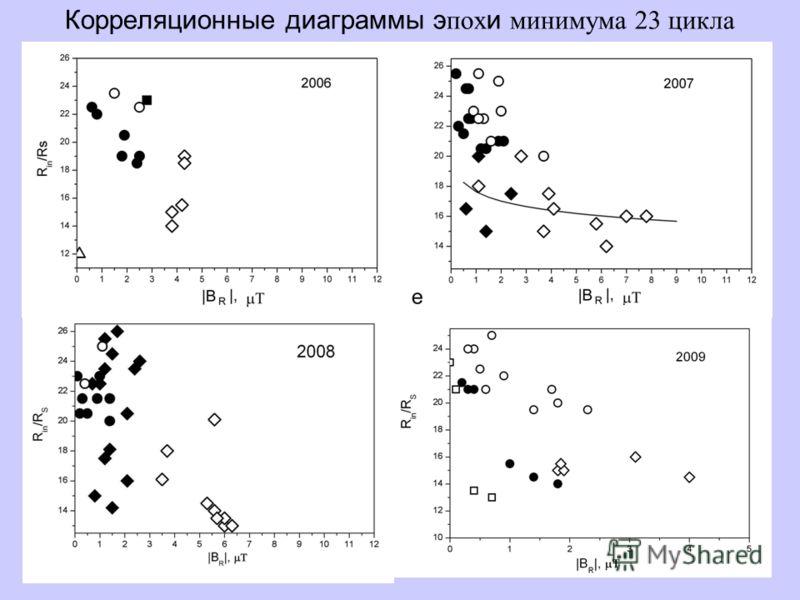 23 Корреляционные диаграммы э пох и минимума 23 цикла