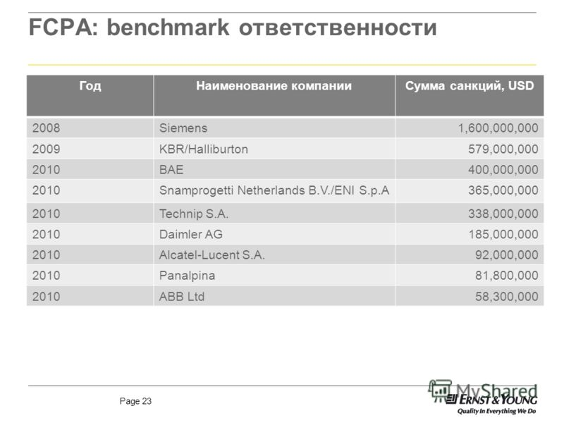 Page 23 FCPA: benchmark ответственности ГодНаименование компанииСумма санкций, USD 2008Siemens1,600,000,000 2009KBR/Halliburton579,000,000 2010BAE400,000,000 2010Snamprogetti Netherlands B.V./ENI S.p.A365,000,000 2010Technip S.A.338,000,000 2010Daiml