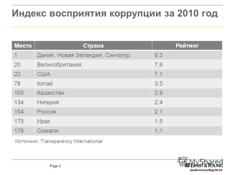 Page 5 Индекс восприятия коррупции за 2010 год МестоСтранаРейтинг 1Дания, Новая Зеландия, Сингапур9,3 20Великобритания7,6 22США7,1 78Китай3,5 105Казахстан2,9 134Нигерия2,4 154Россия2,1 175Ирак1,5 178Сомали1,1 Источник: Transparency International