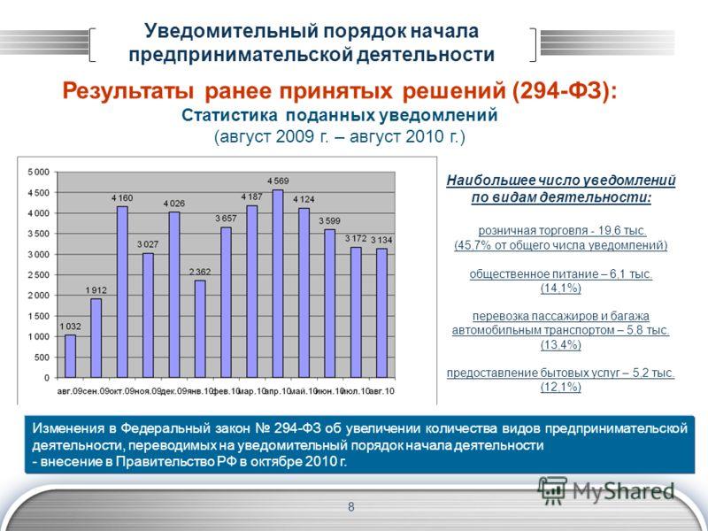 Уведомительный порядок начала предпринимательской деятельности Результаты ранее принятых решений (294-ФЗ): Статистика поданных уведомлений (август 2009 г. – август 2010 г.) 8 Наибольшее число уведомлений по видам деятельности: розничная торговля - 19