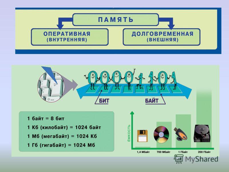 Хранение информации С древних времен люди учились хранить информацию для того, чтобы не потерять ее или передать последующему поколению свои знания. Носитель информации – материальный объект, предназначенный для хранения и передачи информации.