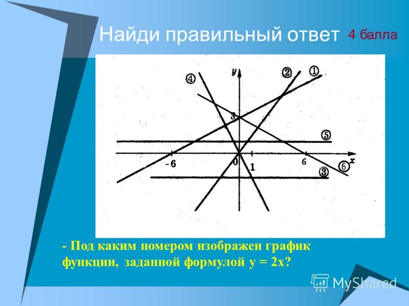 Найди на рисунке ошибку Ученик допустил ошибку при построении графика одной из функций. На каком рисунке ошибка? 2 балла