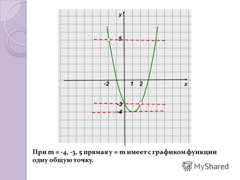 При m = -4, -3, 5 прямая у = m имеет с графиком функции одну общую точку. Х у -221 5 -3 -4