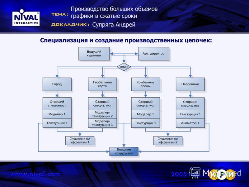 Специализация и создание производственных цепочек: Производство больших объемов графики в сжатые сроки Супряга Андрей