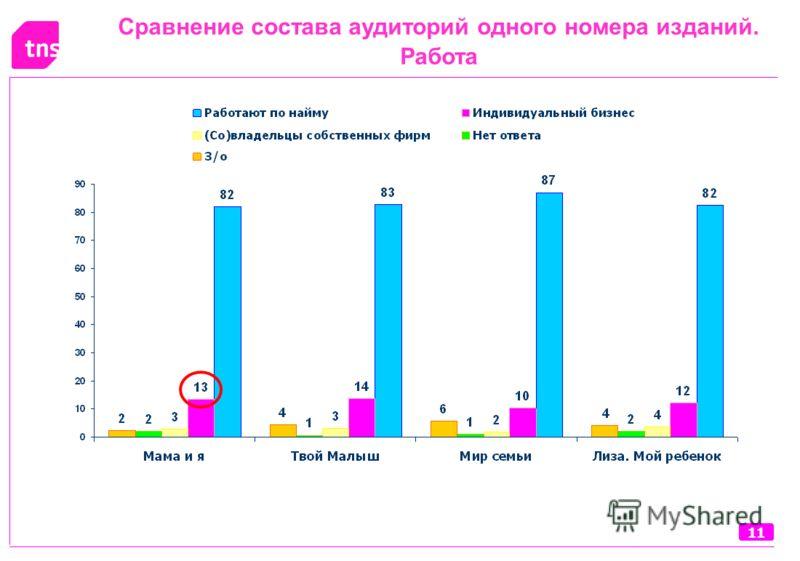 11 Сравнение состава аудиторий одного номера изданий. Работа