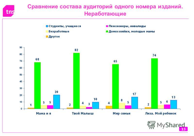 13 Сравнение состава аудиторий одного номера изданий. Неработающие