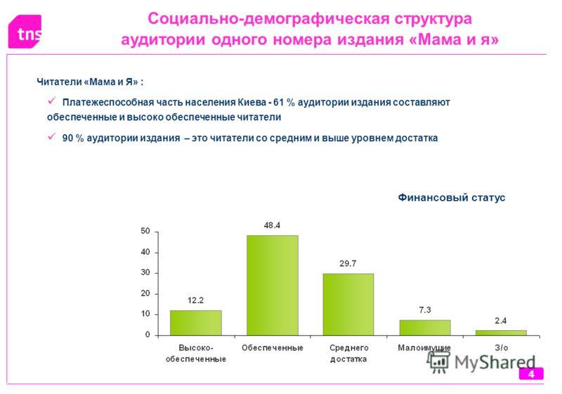 44 Социально-демографическая структура аудитории одного номера издания «Мама и я» Финансовый статус Читатели «Мама и Я» : Платежеспособная часть населения Киева - 61 % аудитории издания составляют обеспеченные и высоко обеспеченные читатели 90 % ауди