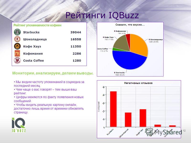 Рейтинги IQBuzz 12 Мониторим, анализируем, делаем выводы. Мы видим частоту упоминаний в соцмедиа за последний месяц. Чем чаще о вас говорят – тем выше ваш рейтинг. Цифры меняются по факту появления новых сообщений. Чтобы видеть реальную картину онлай