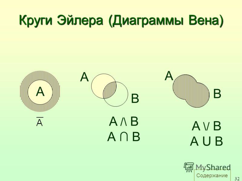Содержание 32 A B A A /\ B А B A B A \/ B А U B Круги Эйлера (Диаграммы Вена)