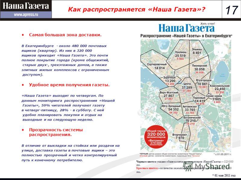 17 Как распространяется «Наша Газета»? Самая большая зона доставки. В Екатеринбурге - около 480 000 почтовых ящиков (квартир). Из них в 320 000 ящиков приходит «Наша Газета». Это почти полное покрытие города (кроме общежитий, старых двух-, трехэтажны