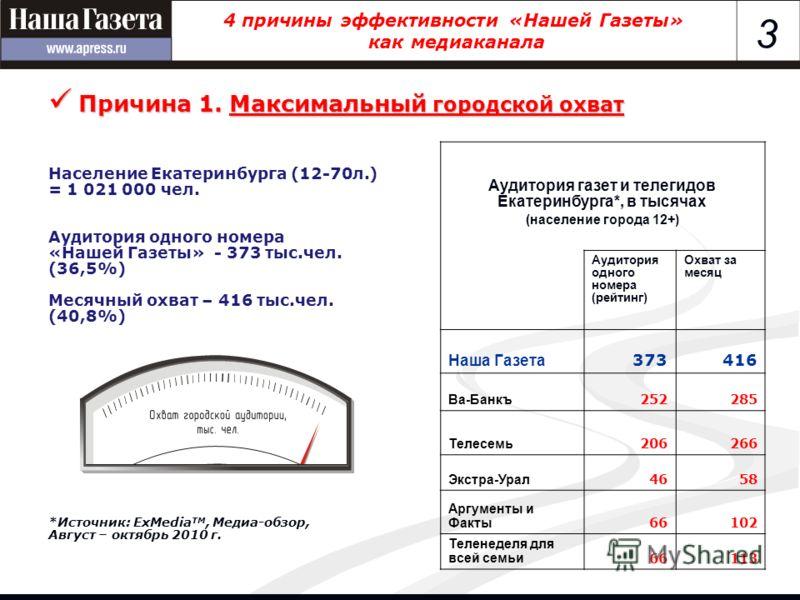 3 4 причины эффективности «Нашей Газеты» как медиаканала Население Екатеринбурга (12-70л.) = 1 021 000 чел. Аудитория одного номера «Нашей Газеты» - 373 тыс.чел. (36,5%) Месячный охват – 416 тыс.чел. (40,8%) *Источник: ExMedia TM, Медиа-обзор, Август