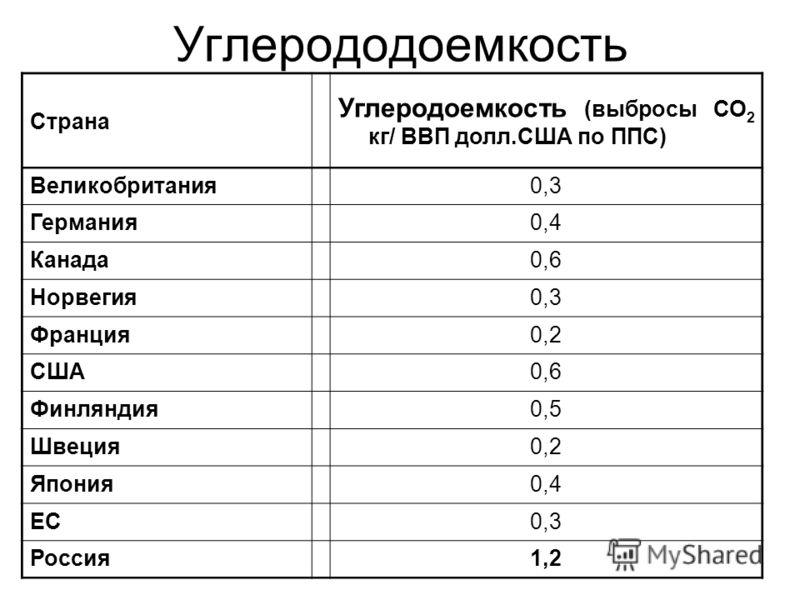 Углерододоемкость Страна Углеродоемкость (выбросы CO 2 кг/ ВВП долл.США по ППС) Великобритания0,3 Германия0,4 Канада0,6 Норвегия0,3 Франция0,2 США0,6 Финляндия0,5 Швеция0,2 Япония0,4 ЕС0,3 Россия1,2