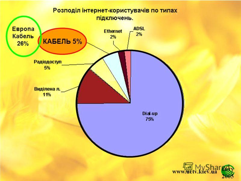скту 2005 www.uctv.kiev.ua КАБЕЛЬ 5% Европа Кабель 26%