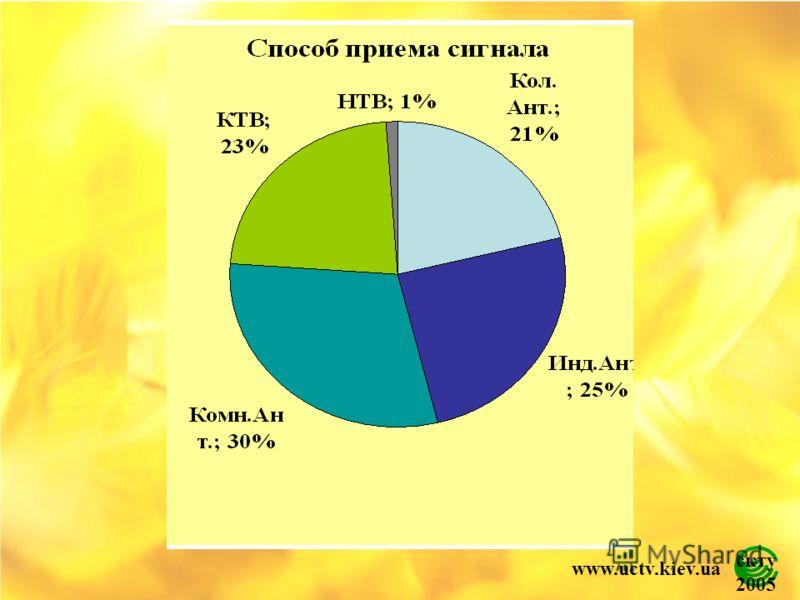 скту 2005 www.uctv.kiev.ua
