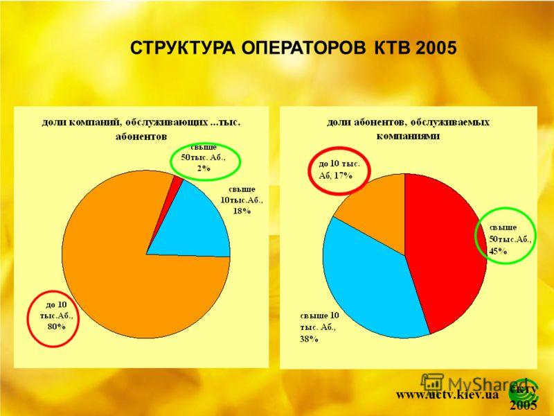 скту 2005 www.uctv.kiev.ua СТРУКТУРА ОПЕРАТОРОВ КТВ 2005