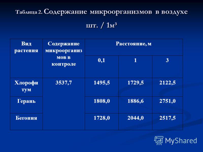 Таблица 1. Количество колоний микроорганизмов в зависимости от удаления от исследуемого комнатного растения Вид растения Число колоний в контроле Расстояние, м 0,113 Хлорофитум22,59,51113,5 Герань11,51217,5 Бегония111316