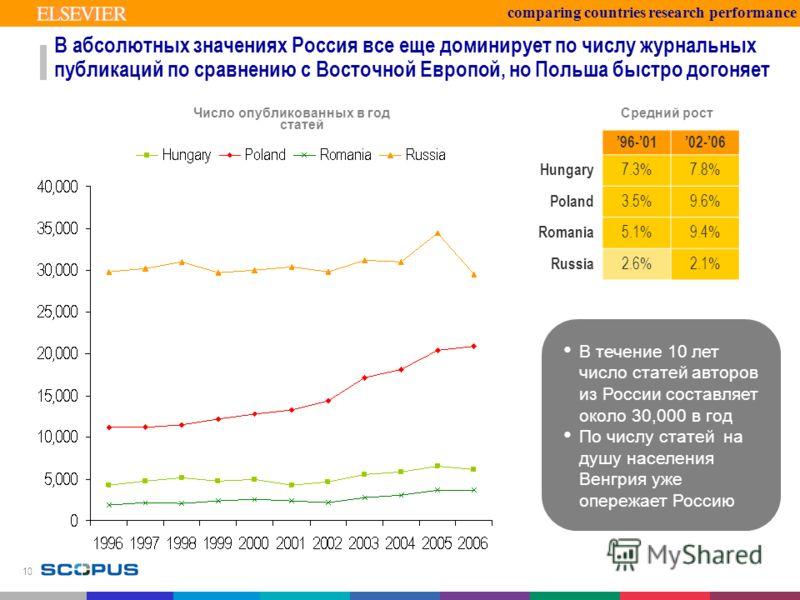 10 В абсолютных значениях Россия все еще доминирует по числу журнальных публикаций по сравнению с Восточной Европой, но Польша быстро догоняет comparing countries research performance В течение 10 лет число статей авторов из России составляет около 3