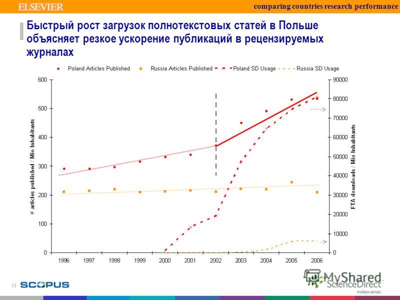 13 Быстрый рост загрузок полнотекстовых статей в Польше объясняет резкое ускорение публикаций в рецензируемых журналах comparing countries research performance