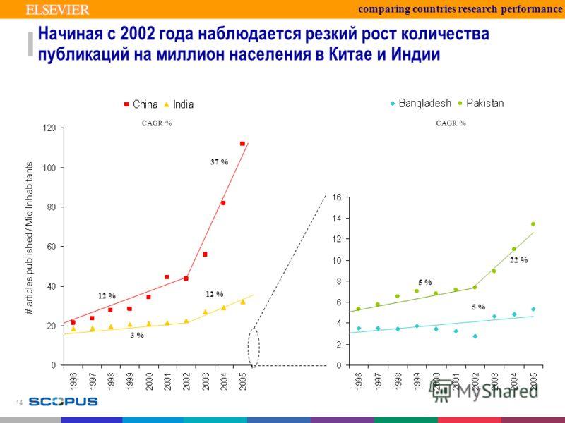 14 Начиная с 2002 года наблюдается резкий рост количества публикаций на миллион населения в Китае и Индии 3 % 12 % 37 % 5 % 22 % CAGR % # articles published / Mio Inhabitants comparing countries research performance