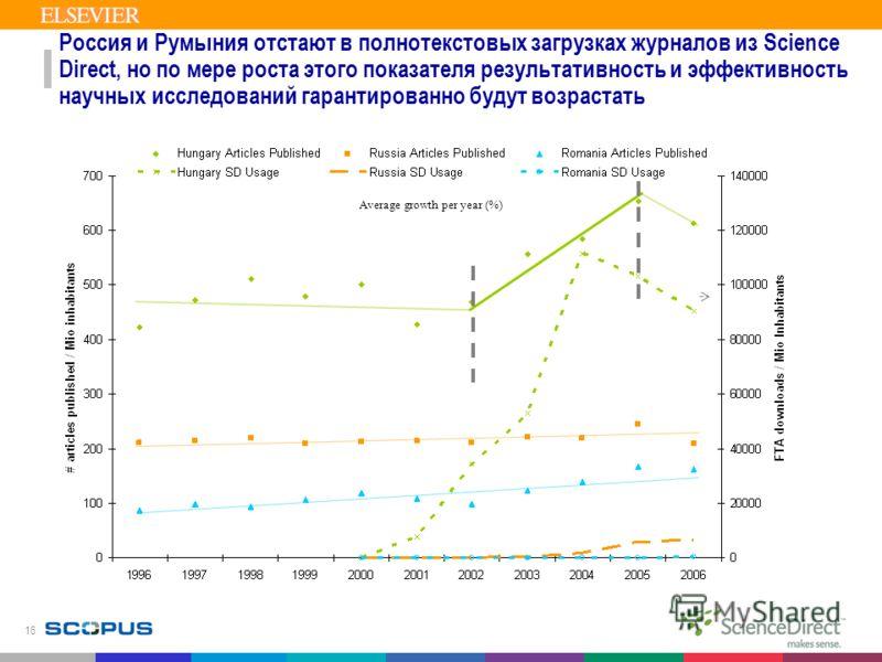 16 Россия и Румыния отстают в полнотекстовых загрузках журналов из Science Direct, но по мере роста этого показателя результативность и эффективность научных исследований гарантированно будут возрастать Average growth per year (%)
