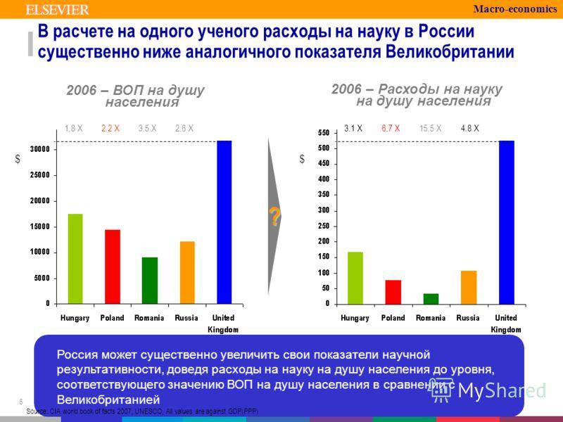 6 Россия может существенно увеличить свои показатели научной результативности, доведя расходы на науку на душу населения до уровня, соответствующего значению ВОП на душу населения в сравнении с Великобританией 2006 – Расходы на науку на душу населени