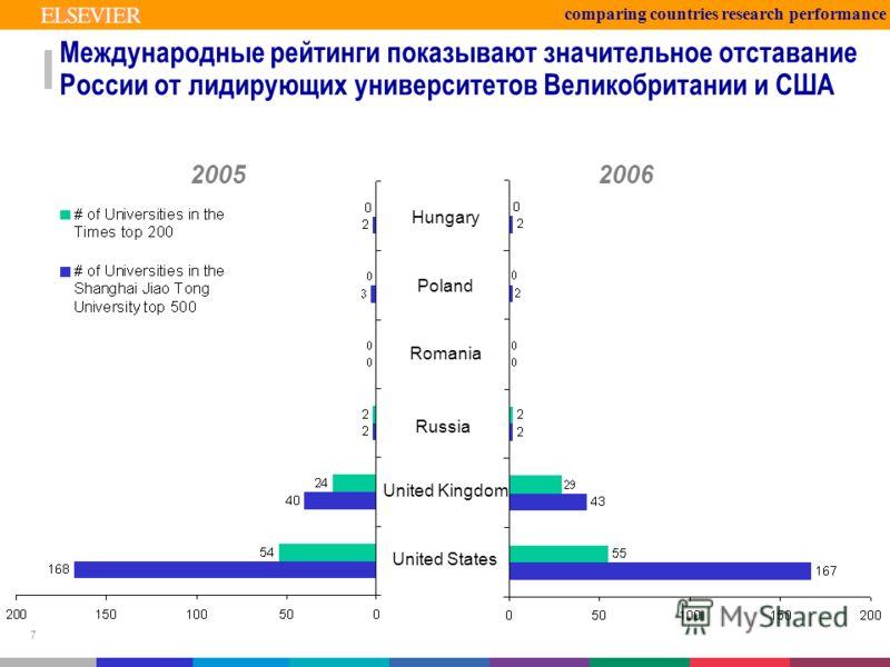 7 Международные рейтинги показывают значительное отставание России от лидирующих университетов Великобритании и США Poland Hungary Romania Russia United Kingdom United States 20052006 comparing countries research performance