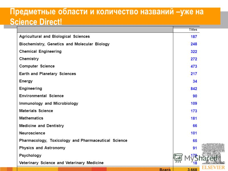 Предметные области и количество названий –уже на Science Direct! Titles Agricultural and Biological Sciences 187 Biochemistry, Genetics and Molecular Biology 248 Chemical Engineering 322 Chemistry 272 Computer Science 473 Earth and Planetary Sciences