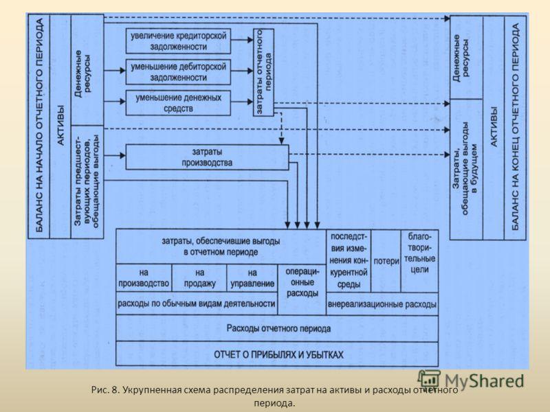 Рис. 8. Укрупненная схема распределения затрат на активы и расходы отчетного периода.