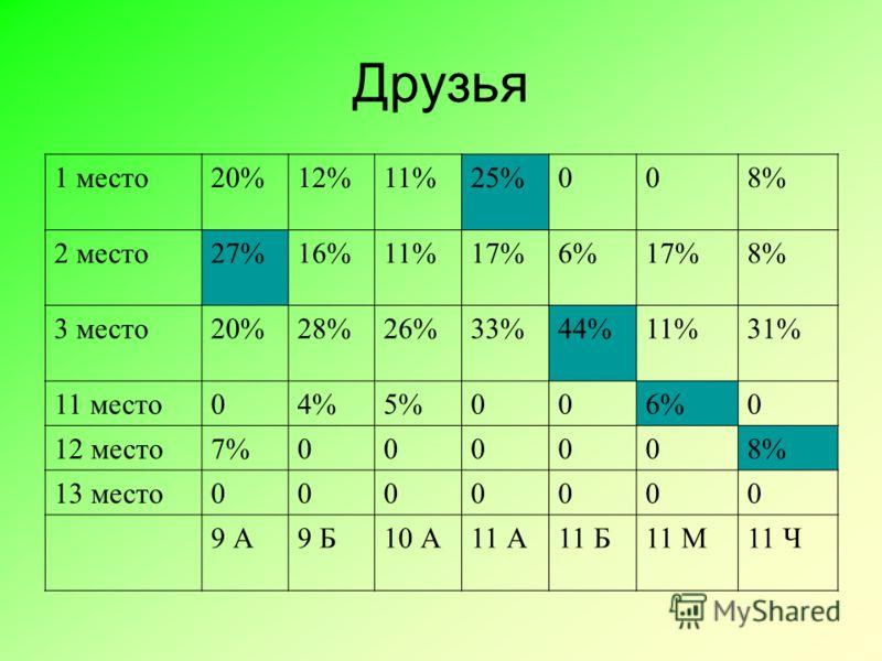 Друзья 1 место20%12%11%25%008% 2 место27%16%11%17%6%17%8% 3 место20%28%26%33%44%11%31% 11 место04%5%006%0 12 место7%000008% 13 место0000000 9 А9 Б10 А11 А11 Б11 М11 Ч