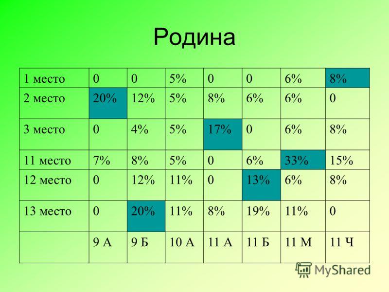 Родина 1 место005%006%8% 2 место20%12%5%8%6% 0 3 место04%5%17%06%8% 11 место7%8%5%06%33%15% 12 место012%11%013%6%8% 13 место020%11%8%19%11%0 9 А9 Б10 А11 А11 Б11 М11 Ч
