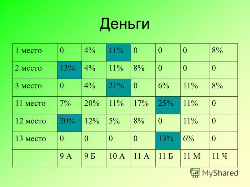 Деньги 1 место04%11%0008% 2 место13%4%11%8%000 3 место04%21%06%11%8% 11 место7%20%11%17%25%11%0 12 место20%12%5%8%011%0 13 место000013%6%0 9 А9 Б10 А11 А11 Б11 М11 Ч