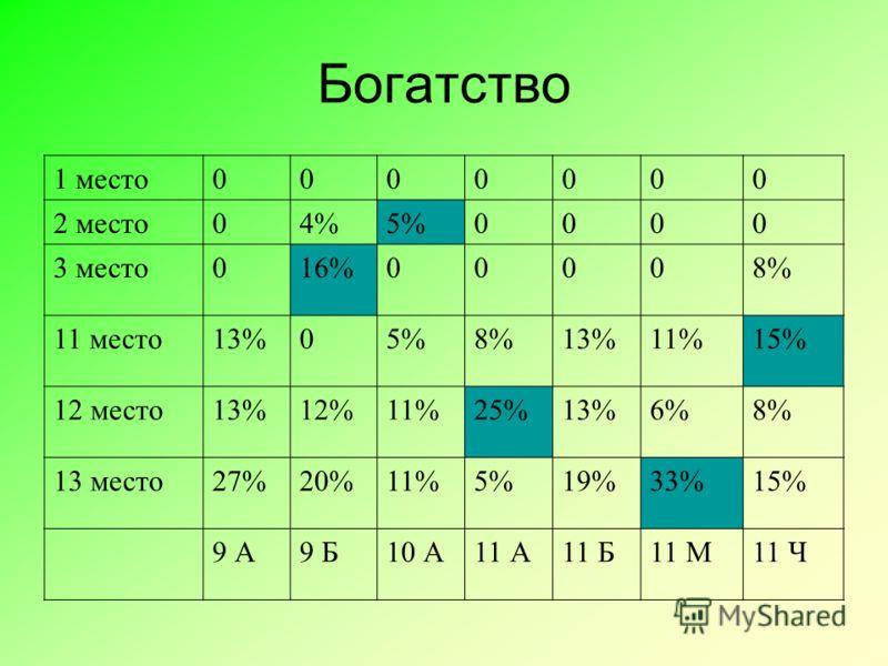 Богатство 1 место0000000 2 место04%5%0000 3 место016%00008% 11 место13%05%8%13%11%15% 12 место13%12%11%25%13%6%8% 13 место27%20%11%5%19%33%15% 9 А9 Б10 А11 А11 Б11 М11 Ч