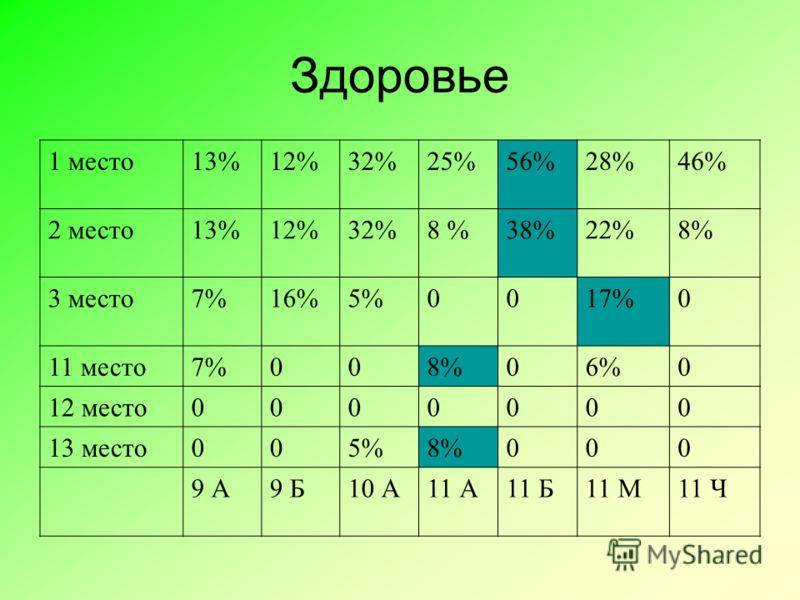 Здоровье 1 место13%12%32%25%56%28%46% 2 место13%12%32%8 %38%22%8% 3 место7%16%5%0017%0 11 место7%008%06%0 12 место0000000 13 место005%8%000 9 А9 Б10 А11 А11 Б11 М11 Ч