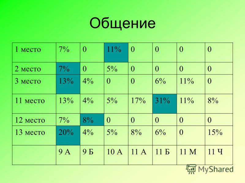 Общение 1 место7%011%0000 2 место7%05%0000 3 место13%4%006%11%0 11 место13%4%5%17%31%11%8% 12 место7%8%00000 13 место20%4%5%8%6%015% 9 А9 Б10 А11 А11 Б11 М11 Ч