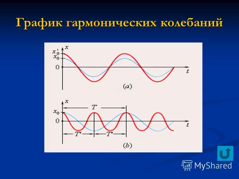 График гармонических колебаний